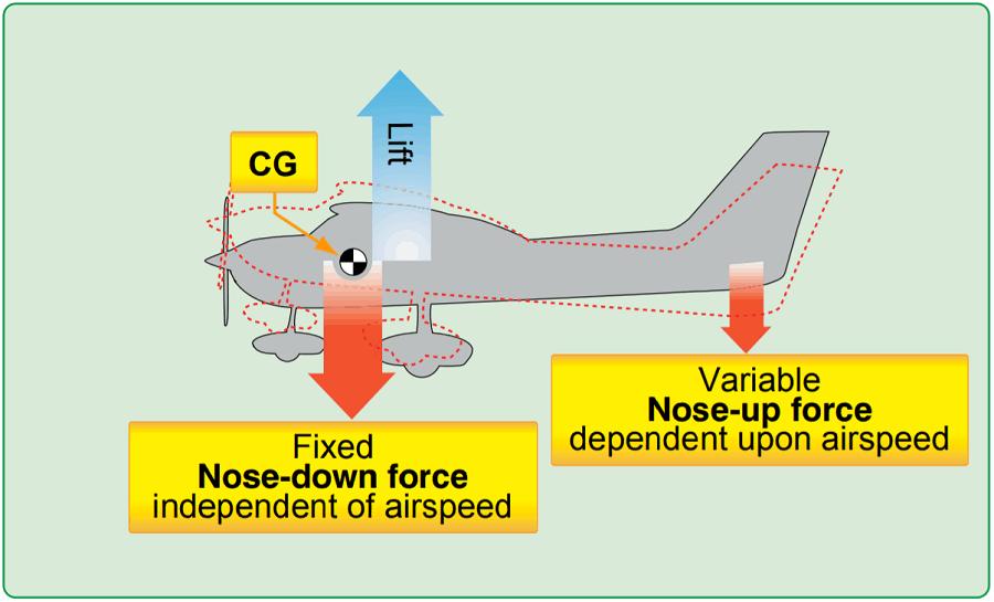 Aircraft CG